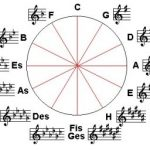 Circle of fifths_major Puzzle